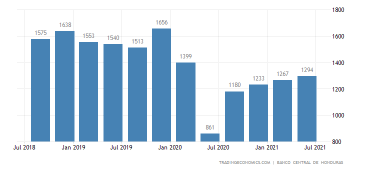 Honduras GDP From Construction