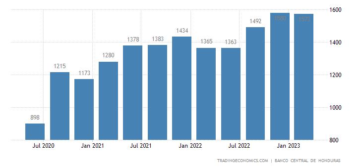 Honduras GDP From Construction