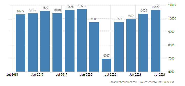 Honduras GDP From Manufacturing