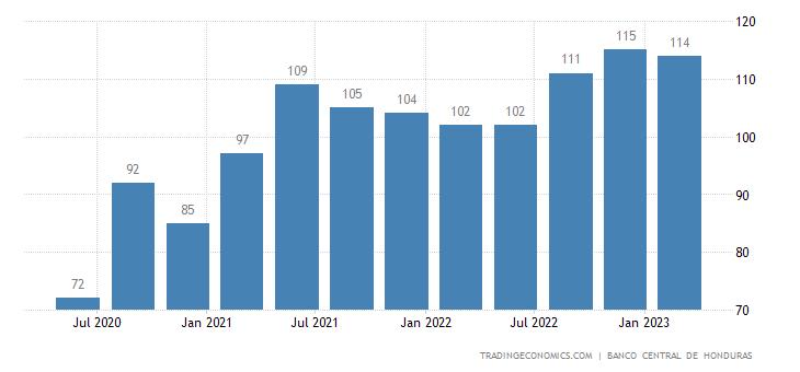 Honduras GDP From Mining
