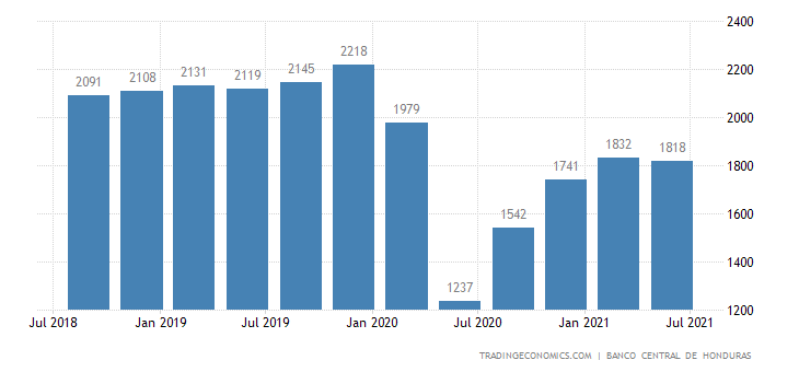 Honduras GDP From Transport