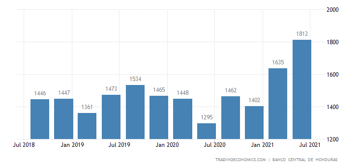 Honduras GDP From Utilities
