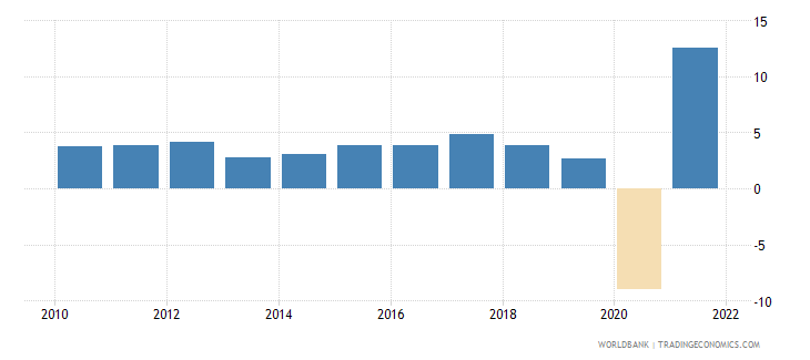 honduras gdp growth annual percent 2010 wb data