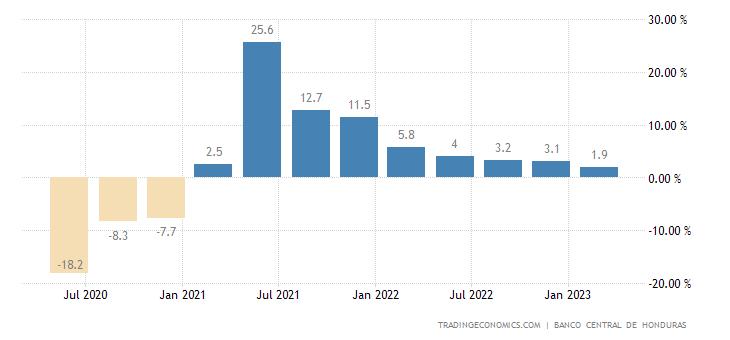 Honduras GDP Annual Growth Rate