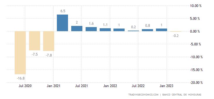 Honduras GDP Growth Rate