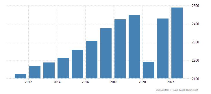honduras gdp per capita constant 2000 us dollar wb data