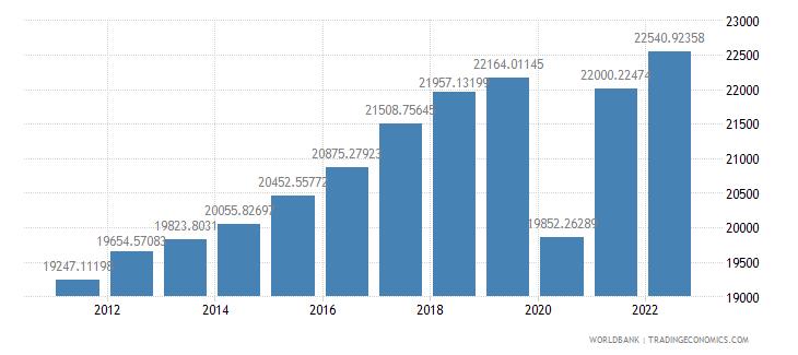 honduras gdp per capita constant lcu wb data