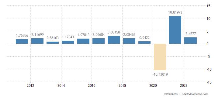 honduras gdp per capita growth annual percent wb data