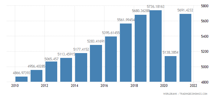 honduras gdp per capita ppp constant 2005 international dollar wb data