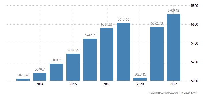 Honduras GDP per capita PPP
