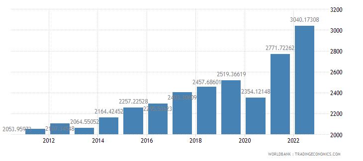 honduras gdp per capita us dollar wb data