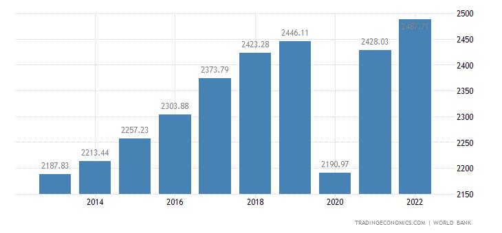 Honduras GDP per capita