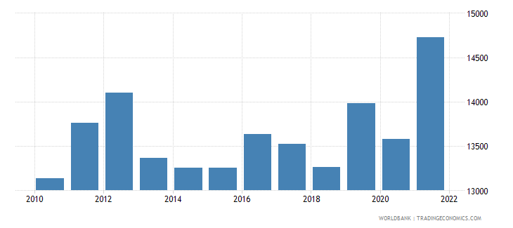 honduras gdp per person employed constant 1990 ppp $ wb data