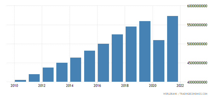 honduras gdp ppp constant 2005 international dollar wb data