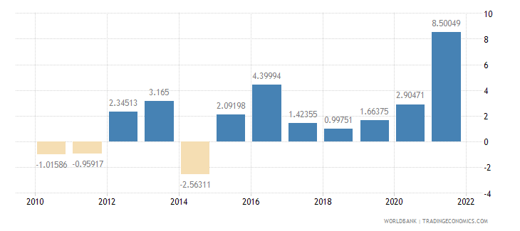 honduras general government final consumption expenditure annual percent growth wb data