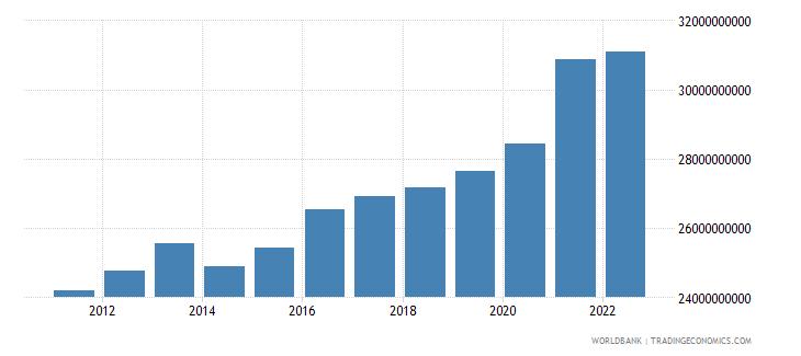 honduras general government final consumption expenditure constant lcu wb data