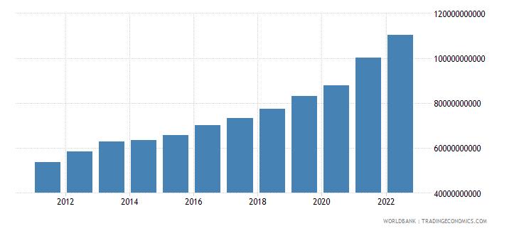 honduras general government final consumption expenditure current lcu wb data