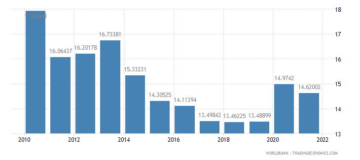 honduras general government final consumption expenditure percent of gdp wb data