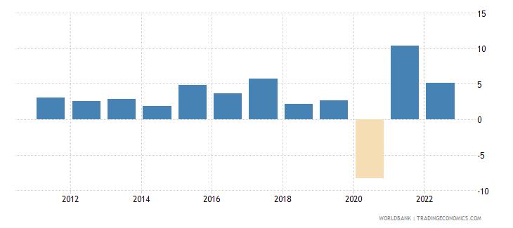 honduras gni growth annual percent wb data