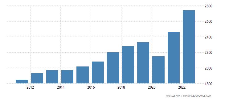 honduras gni per capita atlas method us dollar wb data