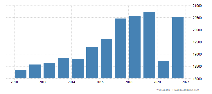 honduras gni per capita constant lcu wb data