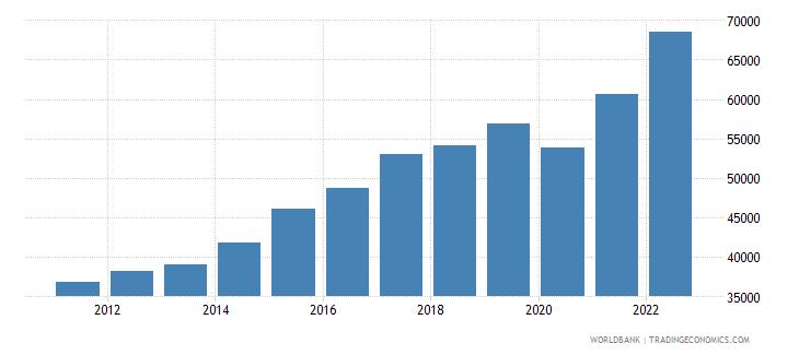 honduras gni per capita current lcu wb data