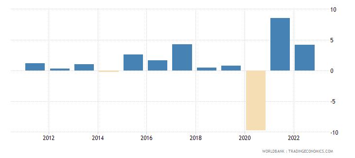 honduras gni per capita growth annual percent wb data