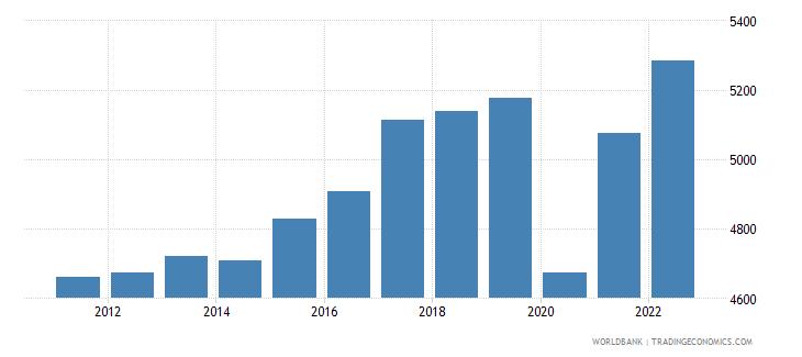 honduras gni per capita ppp constant 2011 international $ wb data