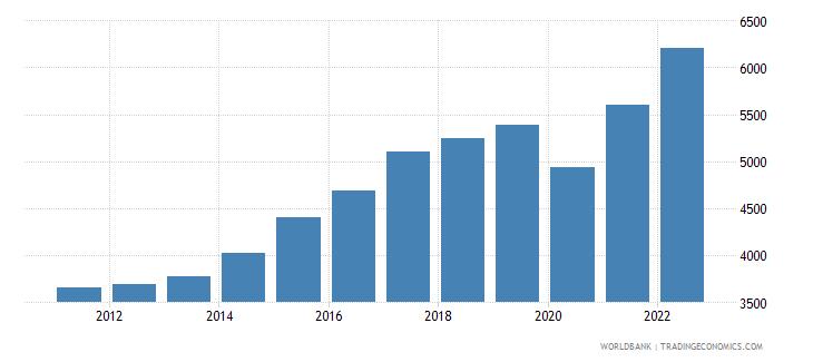 honduras gni per capita ppp us dollar wb data