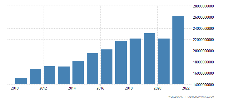 honduras gni us dollar wb data