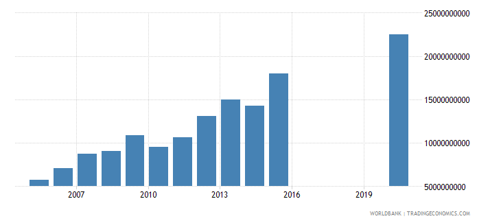 honduras goods and services expense current lcu wb data