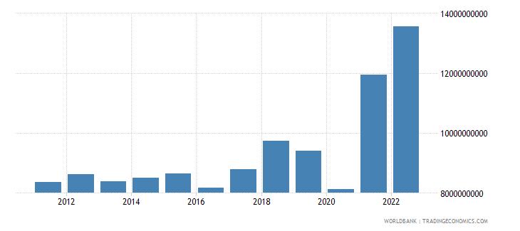 honduras goods imports bop us dollar wb data
