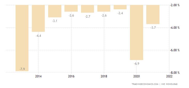 Honduras Government Budget