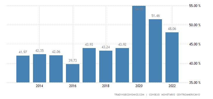 Honduras Government Debt to GDP