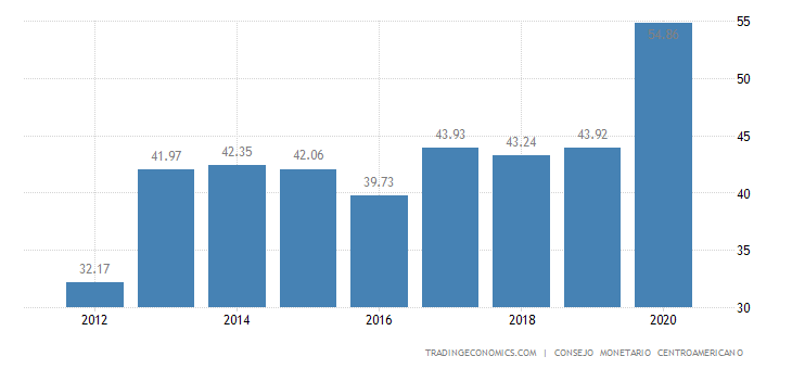 Honduras Government Debt to GDP