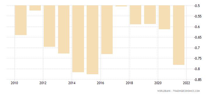 honduras government effectiveness estimate wb data