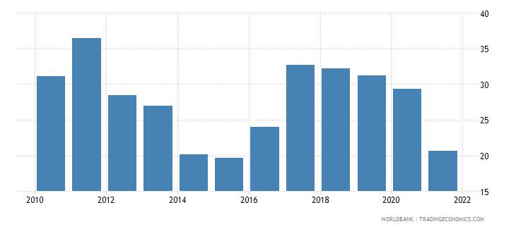 honduras government effectiveness percentile rank wb data