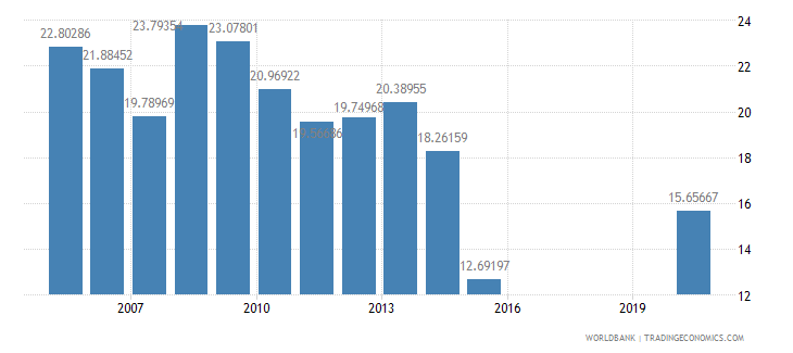 honduras grants and other revenue percent of revenue wb data