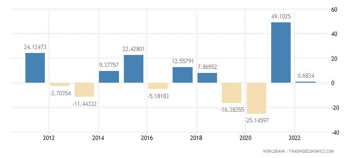 honduras gross capital formation annual percent growth wb data