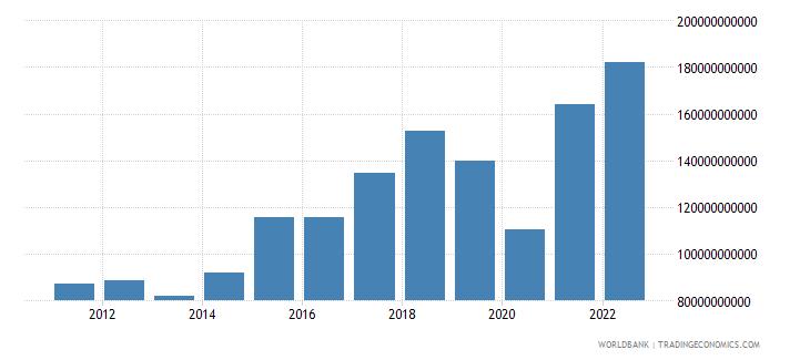 honduras gross capital formation current lcu wb data