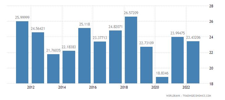 honduras gross capital formation percent of gdp wb data