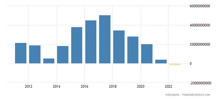 honduras gross domestic savings current lcu wb data