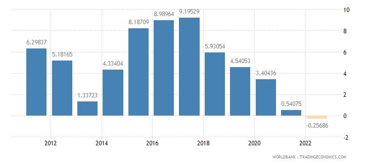 honduras gross domestic savings percent of gdp wb data