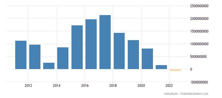 honduras gross domestic savings us dollar wb data