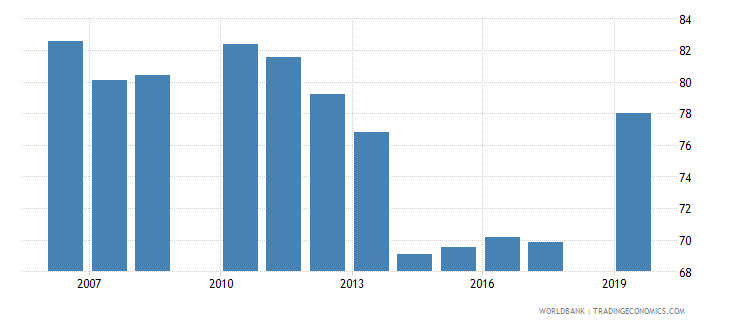 honduras gross enrolment ratio primary and secondary male percent wb data