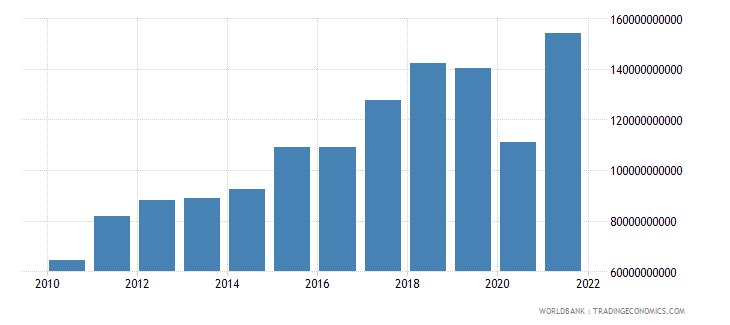 honduras gross fixed capital formation current lcu wb data