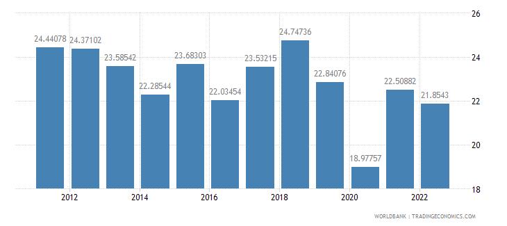 honduras gross fixed capital formation percent of gdp wb data