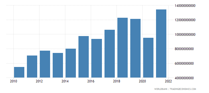 honduras gross fixed capital formation private sector current lcu wb data