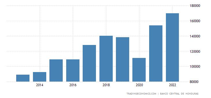 Honduras Gross Fixed Capital Formation
