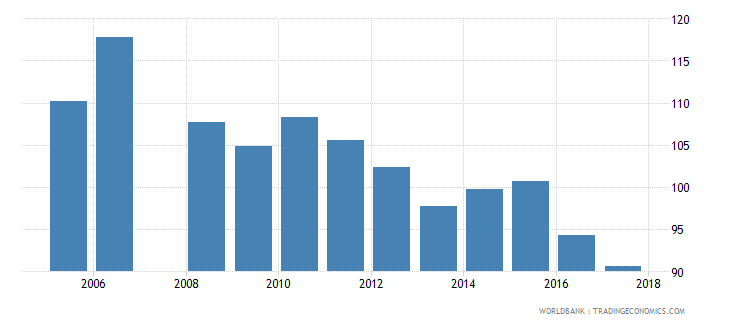 honduras gross intake rate in grade 1 total percent of relevant age group wb data